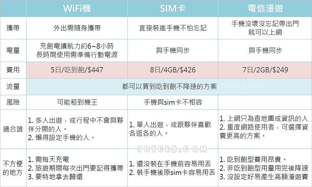 2019韓國上網推薦!wifi機 / 韓國漫遊 / 上網sim卡比較及使用心得